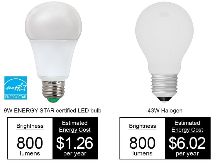 Why haven't you switched to LED ENERGY STAR certified ...